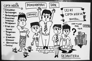 RUU Cipta Kerja, Pro dan Kontra, Kondisi di Tengah Pandemic Covid 19._